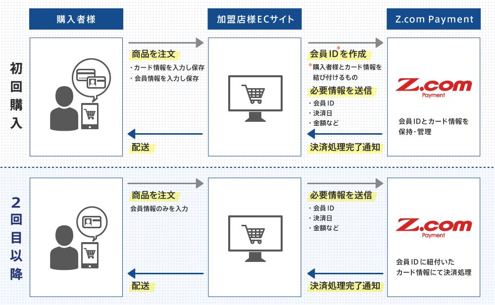海外決済サービス z com payment gmoペイメントゲートウェイ